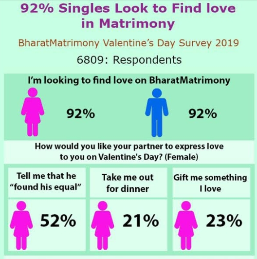 92% Singles look for love in Matrimony