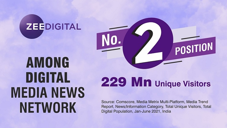 Zee Digital ranks second in a row with 229 million unique visitors in June 21 Comscore Ranking