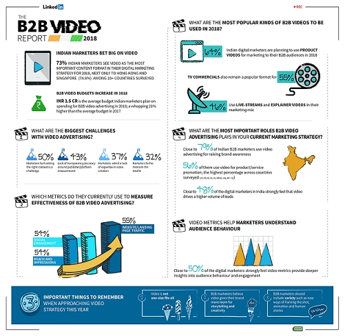 LinkedIn Bets big on B2B video for marketers and brands