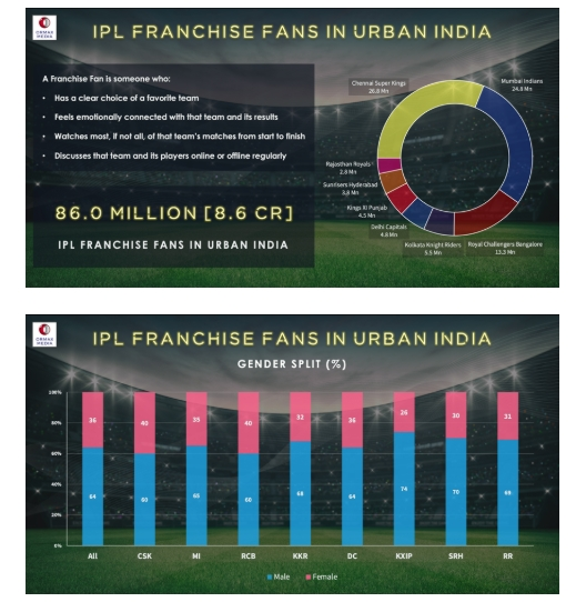 There are 86 Million IPL Franchise Fans in India, reveals Ormax Media's study